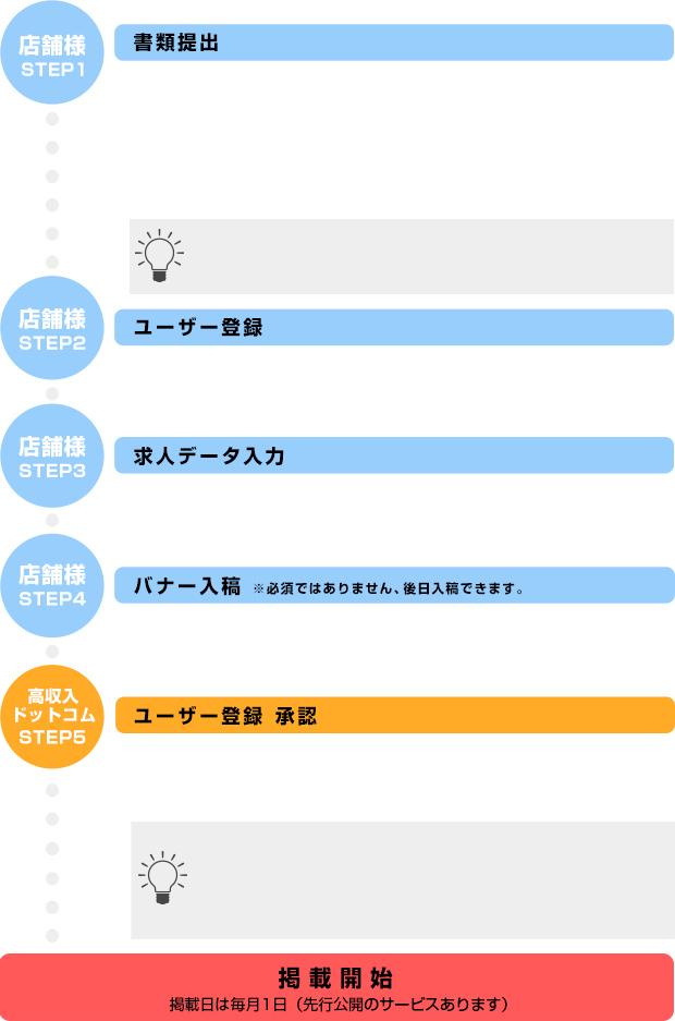 お申し込み~掲載までの流れ図