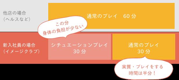 新入社員(新宿/イメージクラブ)